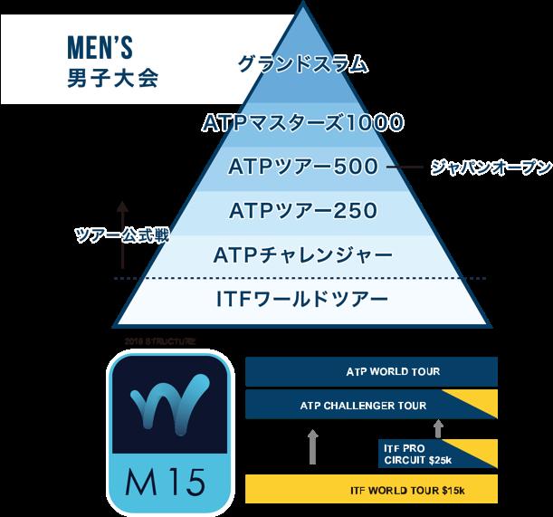 グランドスラムまでの大会階層図 MEN'S 男子大会